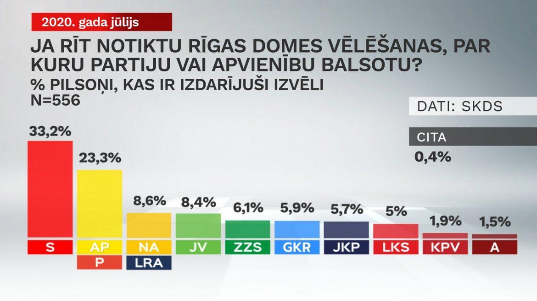vēlēšanas